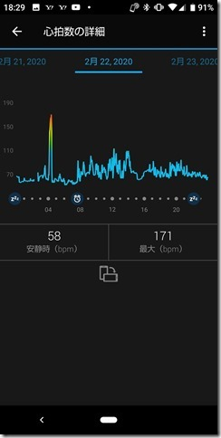 vivosmart4の心拍数測定値